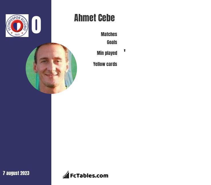 Ahmet Cebe infographic