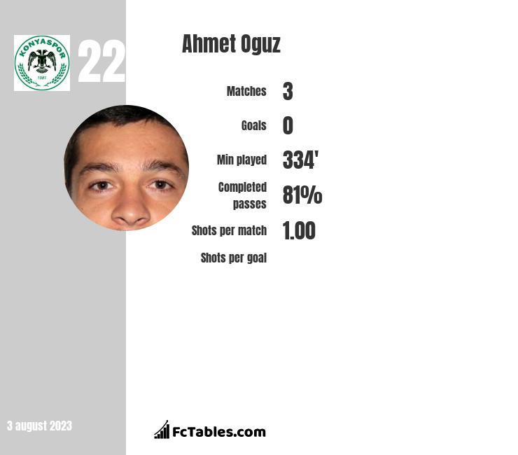 Ahmet Oguz infographic