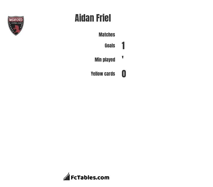 Aidan Friel infographic