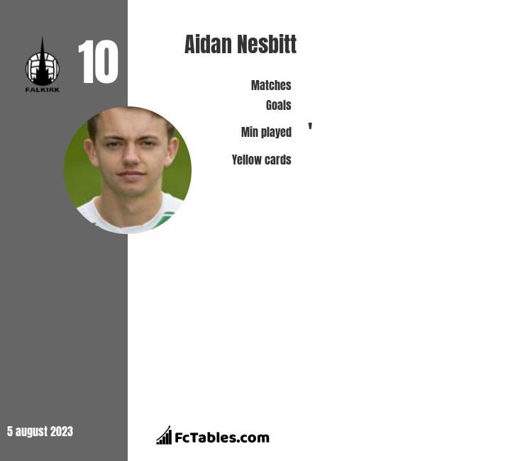 Aidan Nesbitt infographic