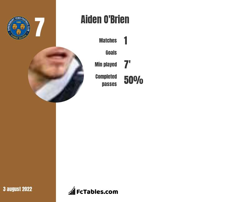 Aiden O'Brien infographic statistics for Sunderland