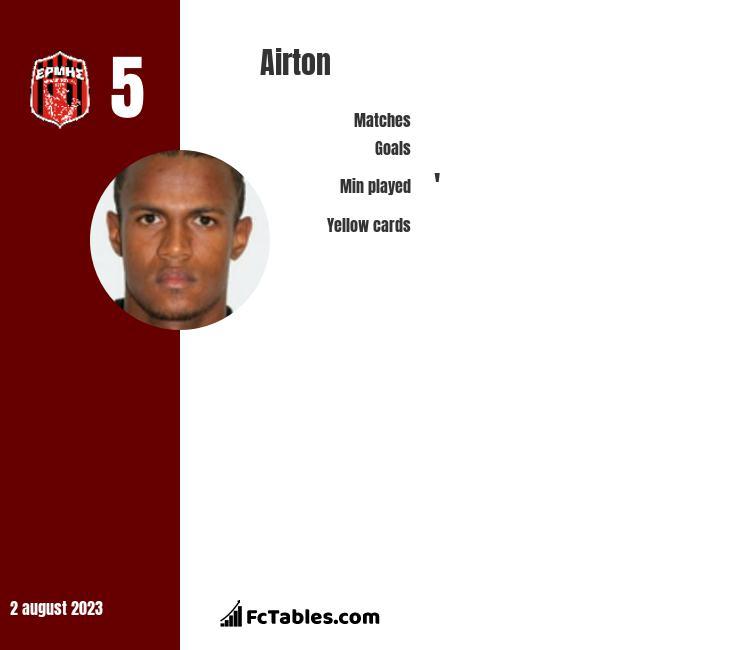 Airton infographic