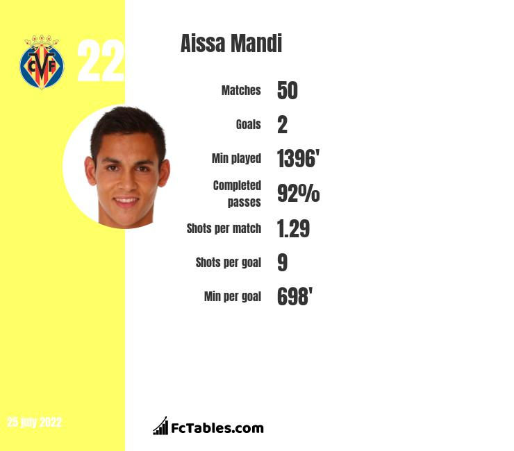 Aissa Mandi infographic statistics for Real Betis