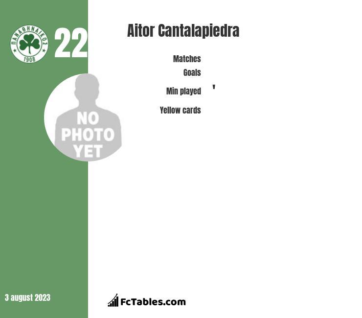 Aitor Cantalapiedra infographic