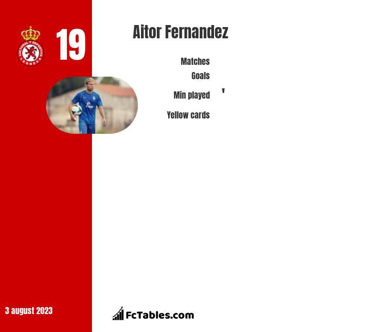 Aitor Fernandez infographic