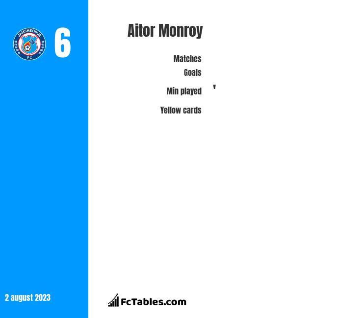 Aitor Monroy infographic