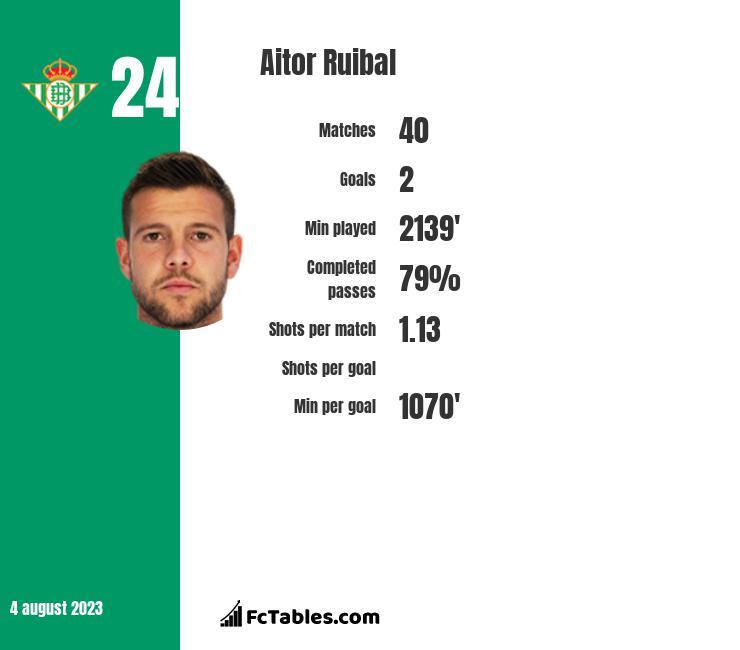 Aitor Ruibal infographic