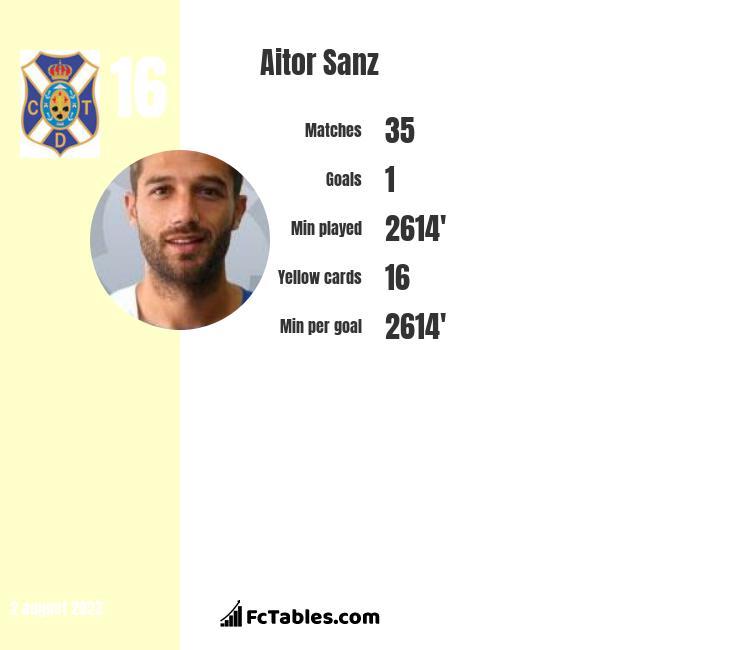 Aitor Sanz infographic