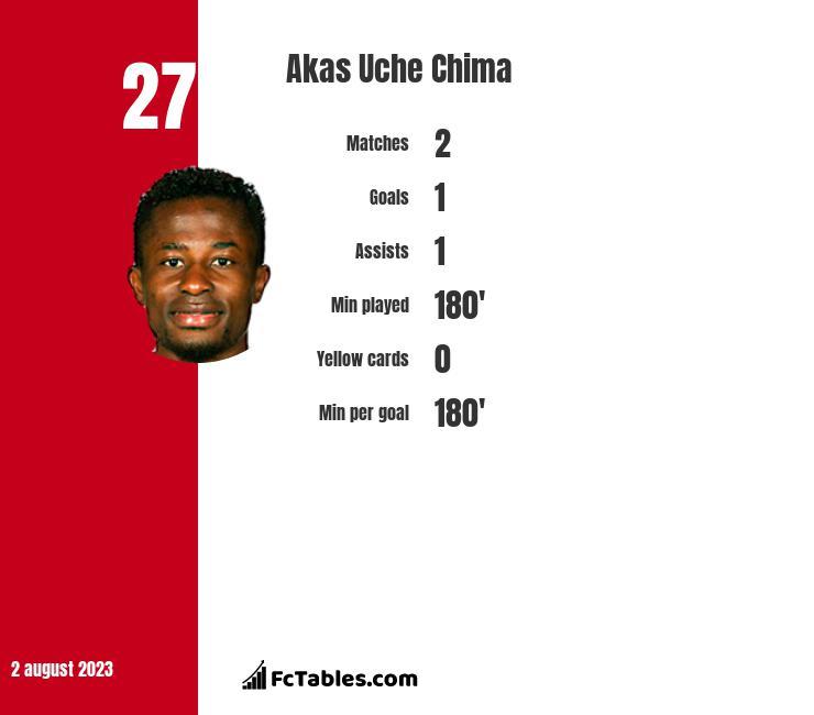 Akas Uche Chima infographic