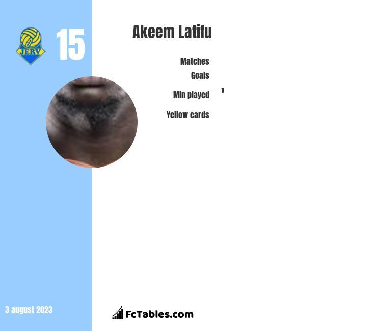 Akeem Latifu infographic