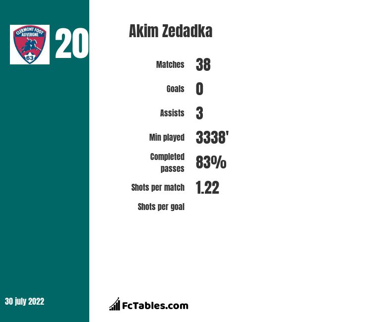 Akim Zedadka infographic statistics for Clermont Foot