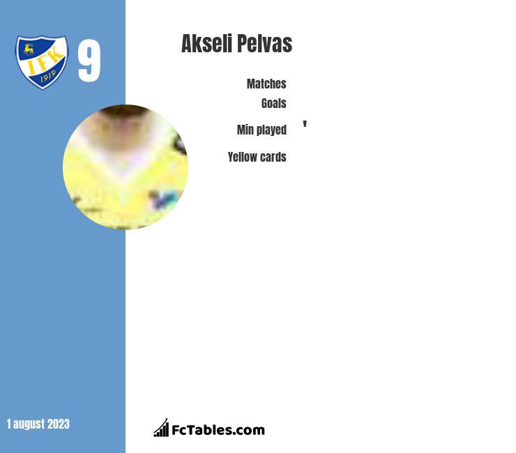 Akseli Pelvas infographic
