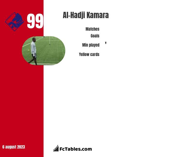 Al-Hadji Kamara infographic