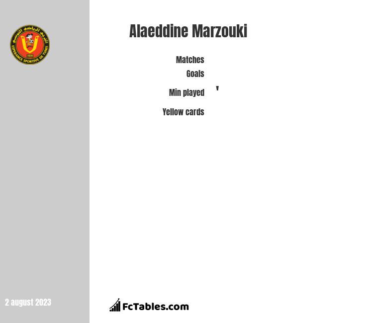 Alaeddine Marzouki infographic