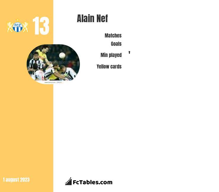 Alain Nef infographic