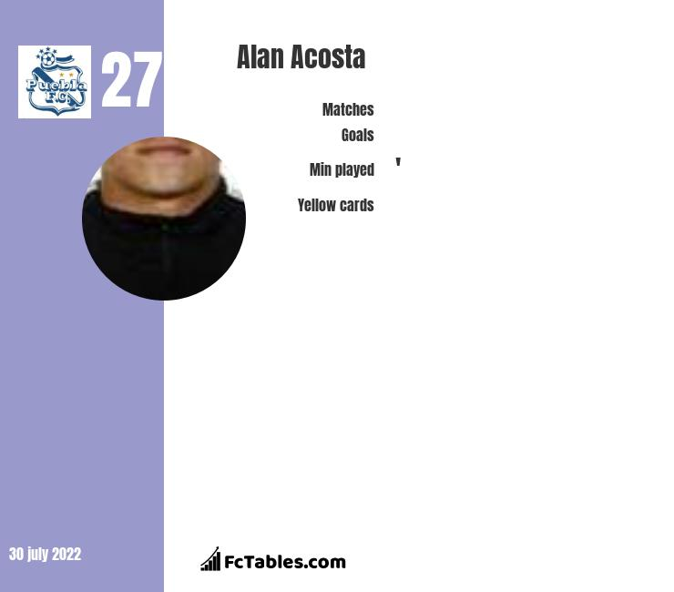 Alan Acosta infographic statistics for Puebla