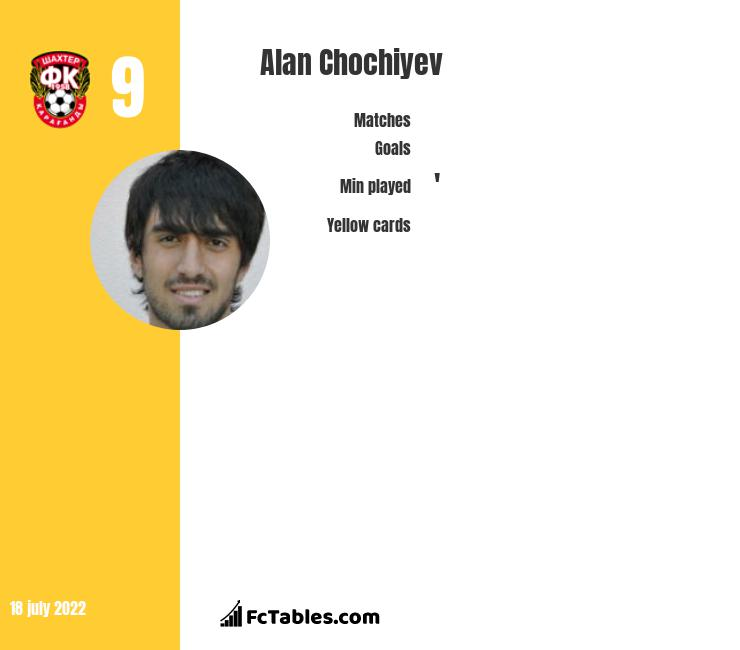 Alan Chochiyev infographic statistics for Baltika