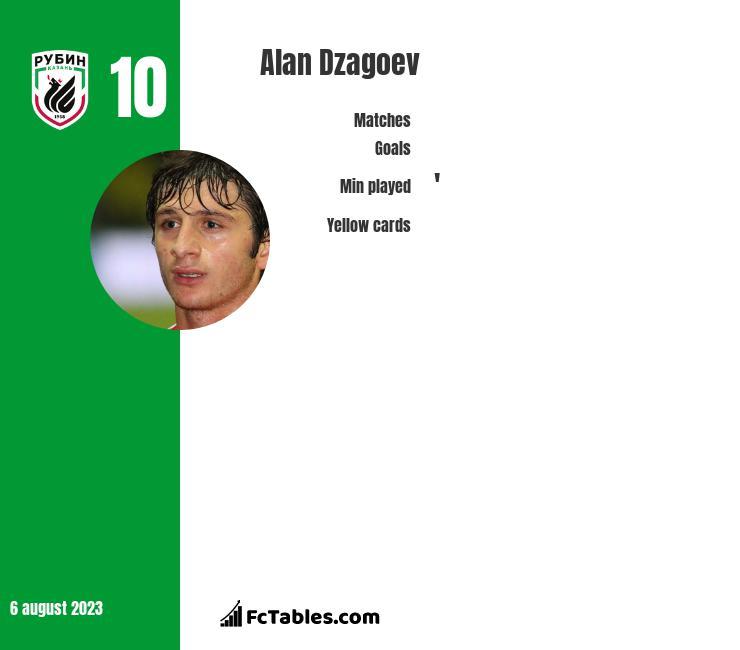 Ałan Dzagojew infographic