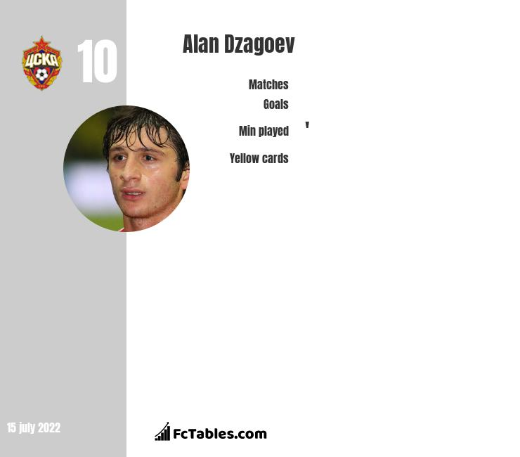 Alan Dzagoev infographic