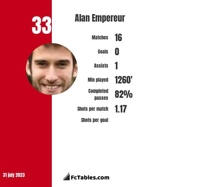 Alan Empereur infographic