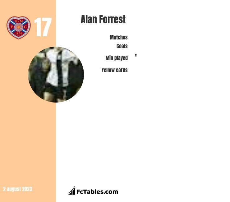 Alan Forrest infographic