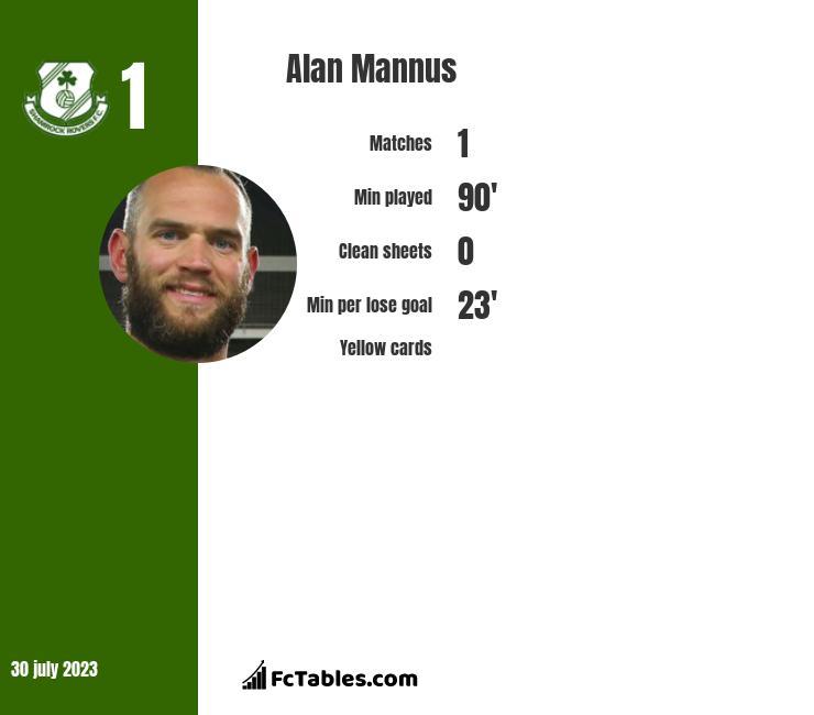 Alan Mannus infographic