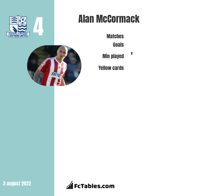 Alan McCormack infographic statistics for Northampton Town