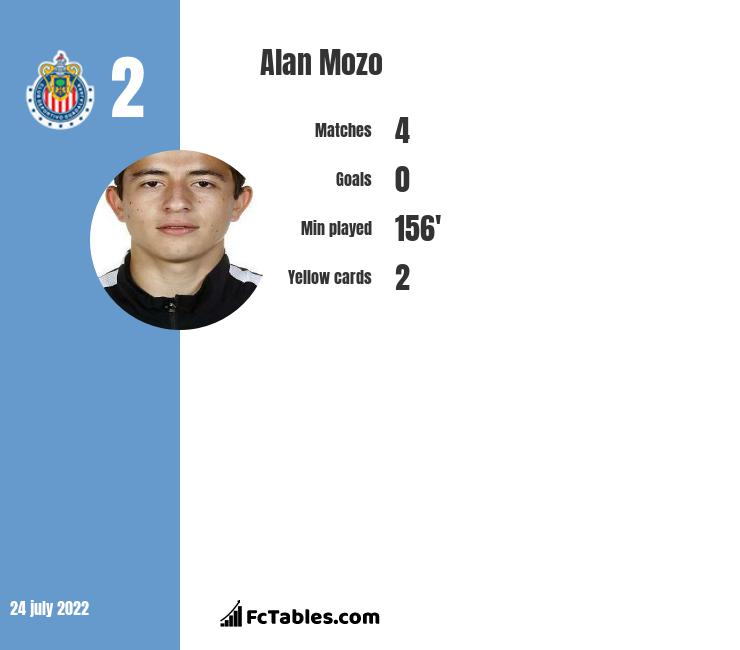 Alan Mozo infographic statistics for Pumas