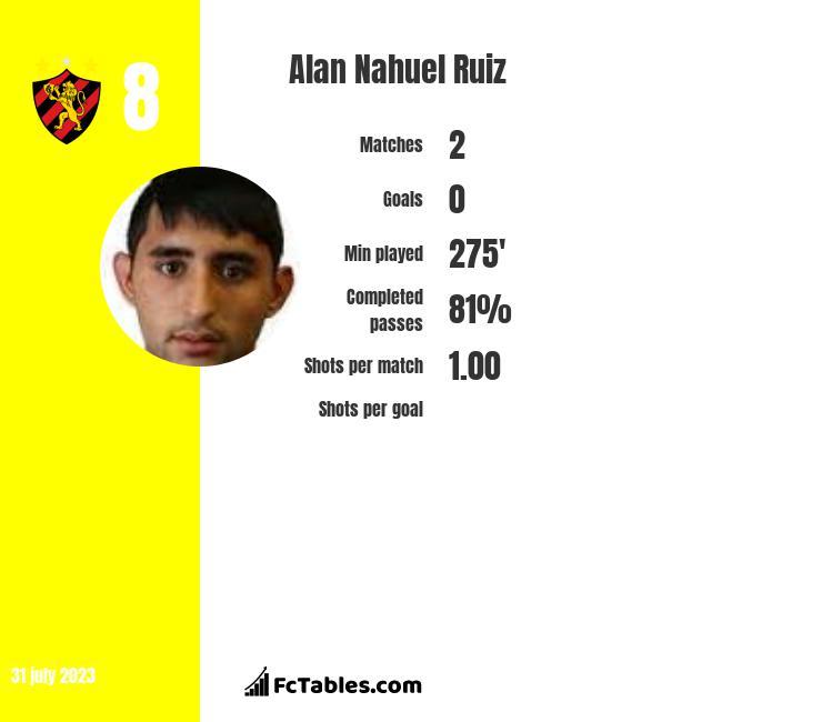Alan Nahuel Ruiz infographic