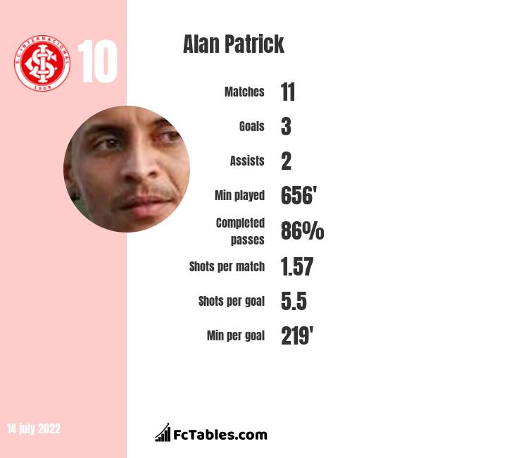 Alan Patrick infographic