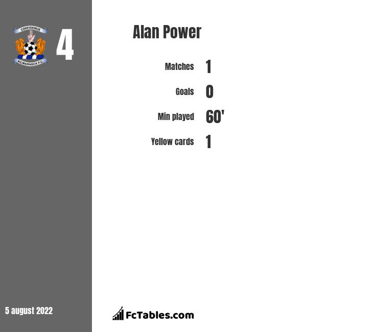 Alan Power infographic