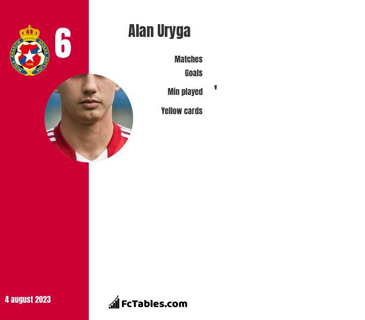 Alan Uryga infographic