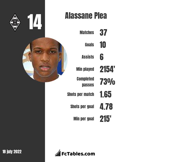 Alassane Plea infographic
