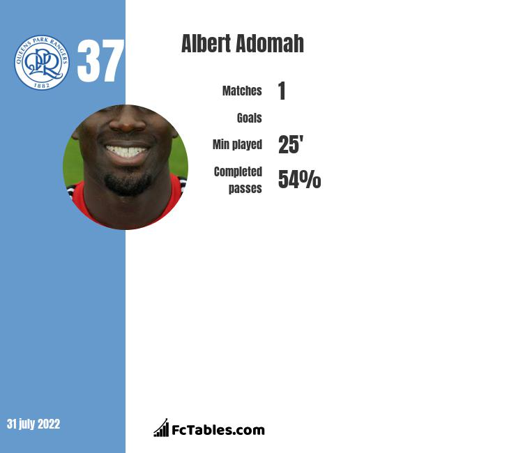 Albert Adomah infographic statistics for Cardiff City