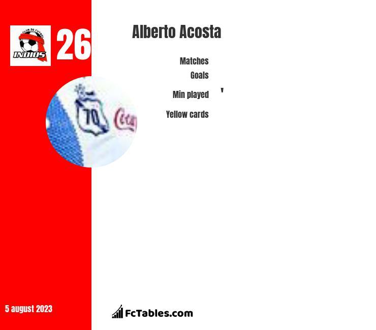 Alberto Acosta infographic