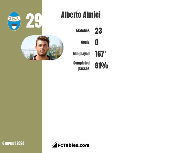 Alberto Almici infographic