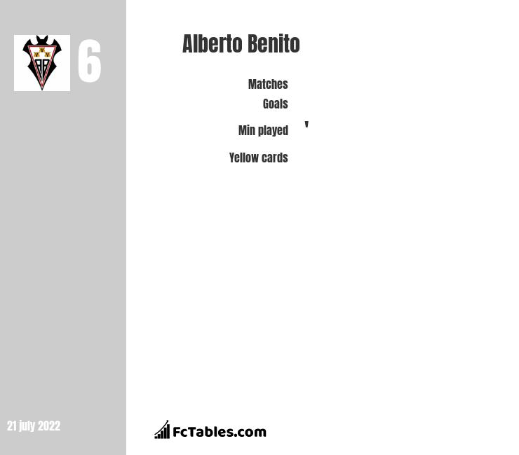 Alberto Benito infographic