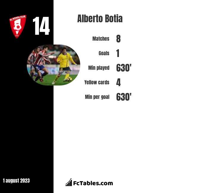 Alberto Botia infographic