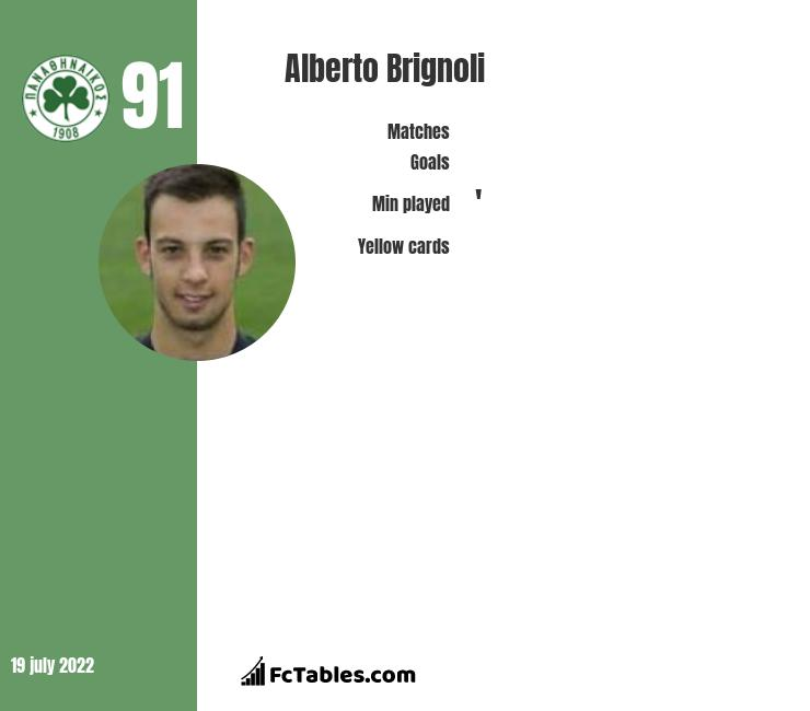 Alberto Brignoli infographic