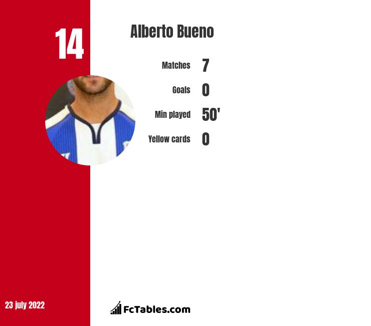 Alberto Bueno infographic