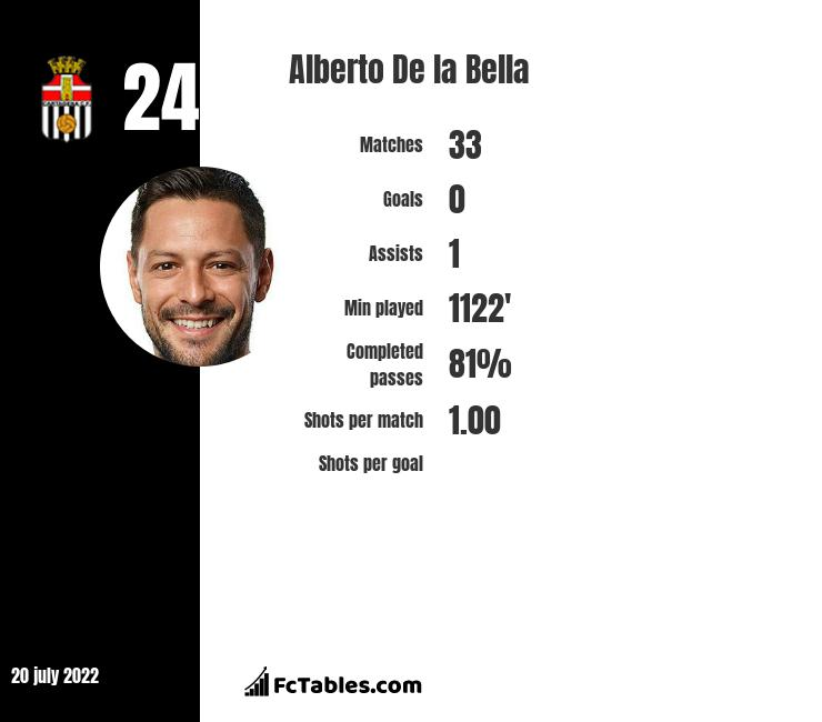 Alberto De la Bella infographic
