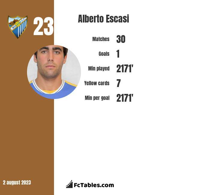 Alberto Escasi infographic