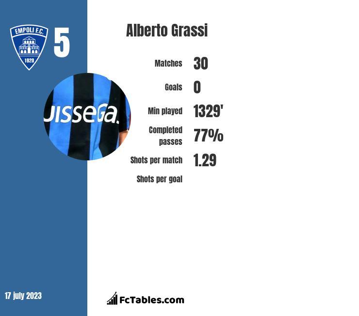 Alberto Grassi infographic