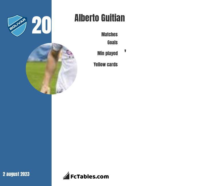 Alberto Guitian infographic
