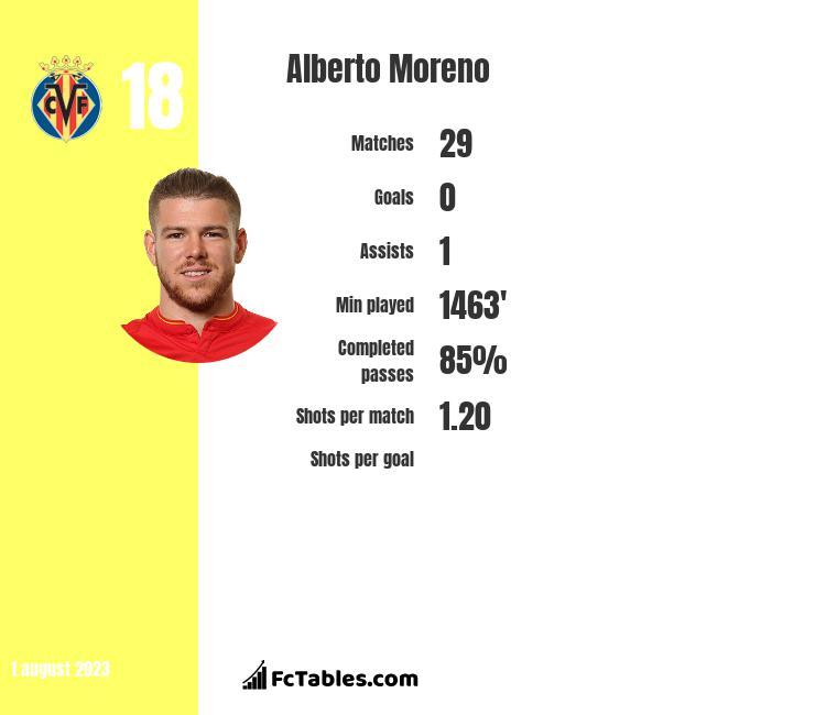 Alberto Moreno infographic