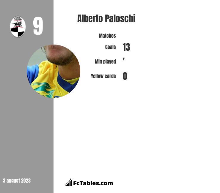 Alberto Paloschi infographic