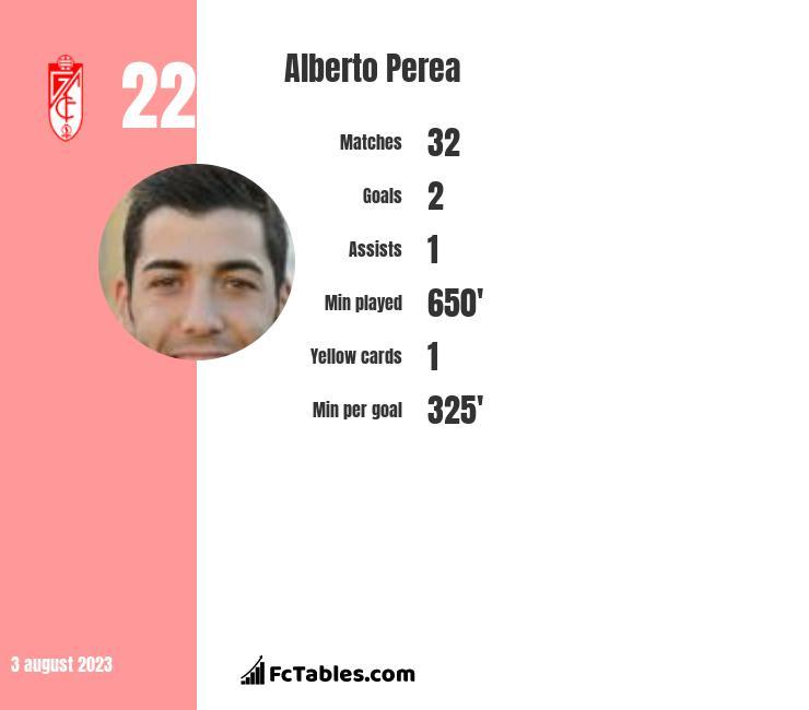 Alberto Perea infographic