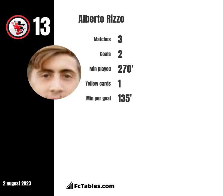 Alberto Rizzo infographic