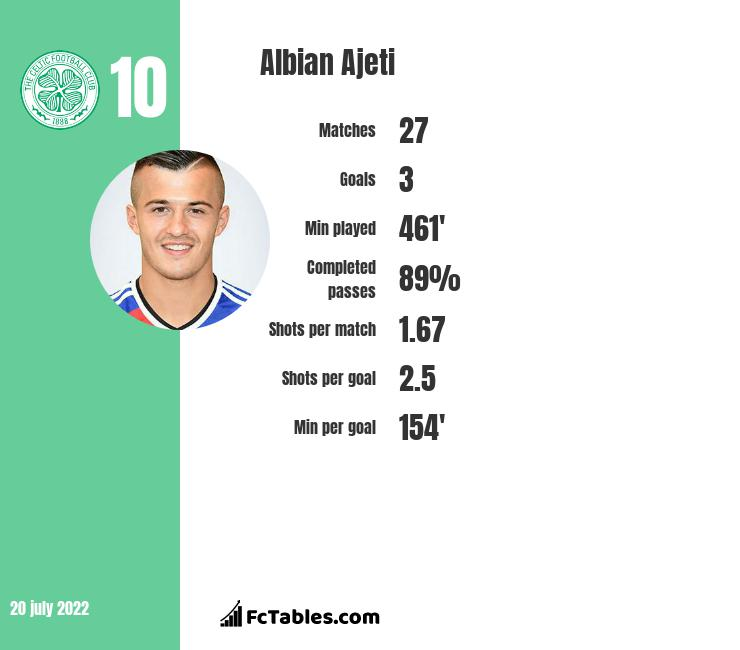Albian Ajeti infographic