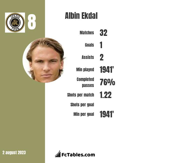 Albin Ekdal infographic